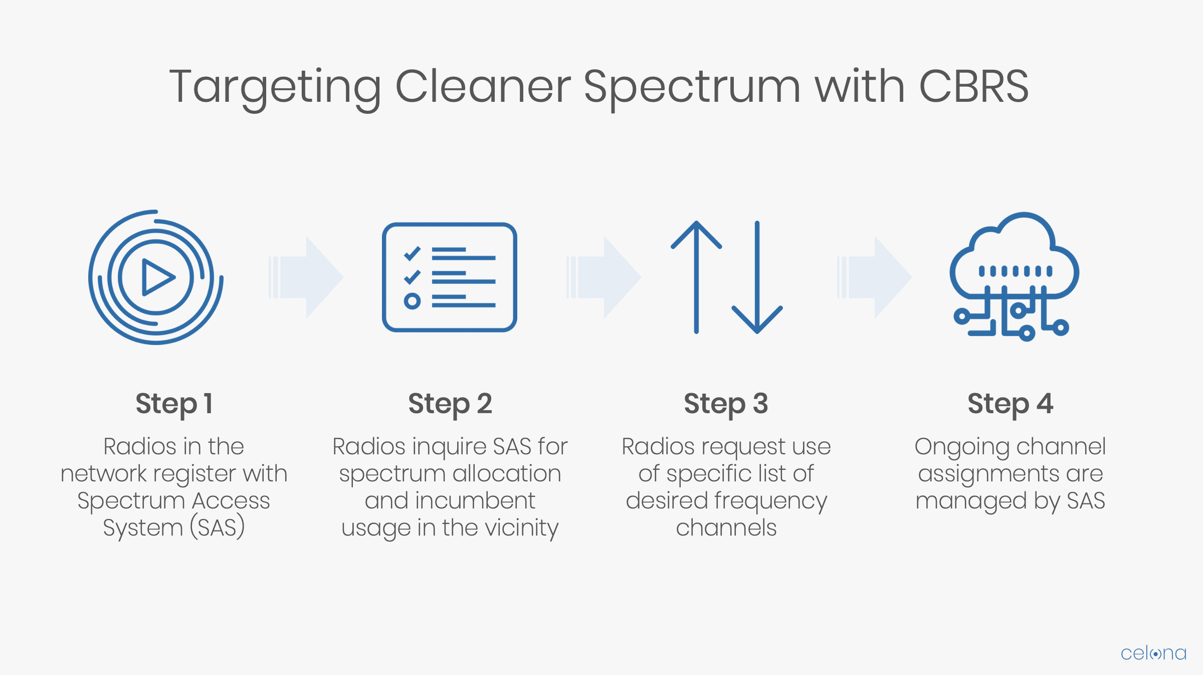Targeting Cleaner Spectrum with CBRS