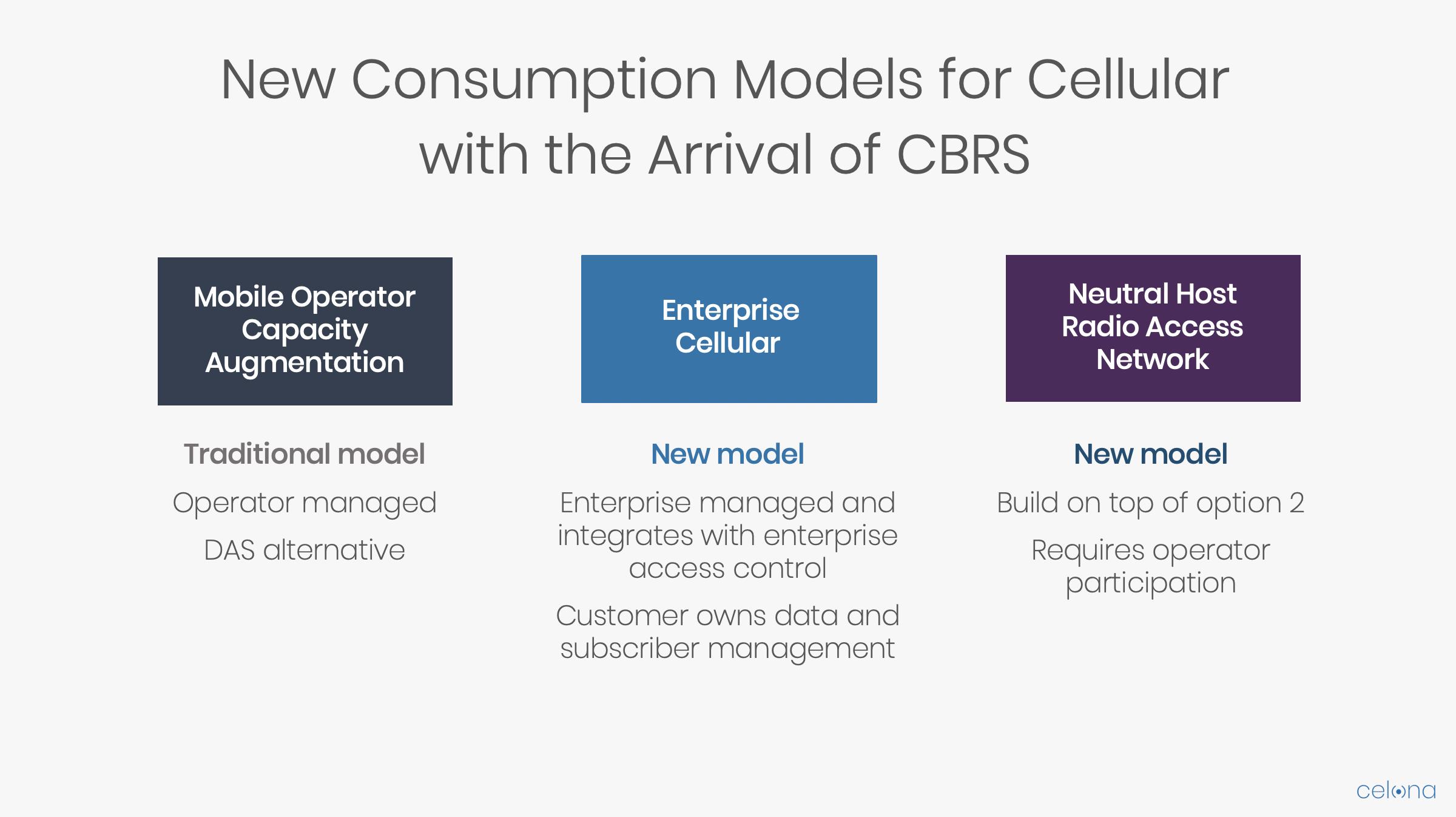 Celona CBRS Consumption Models