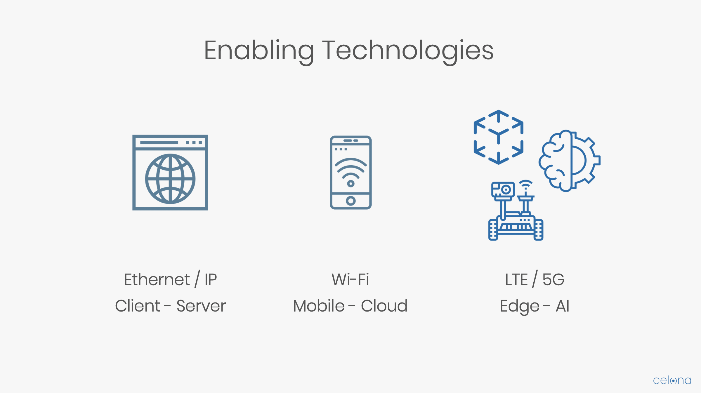 Celona Enabling Technologies