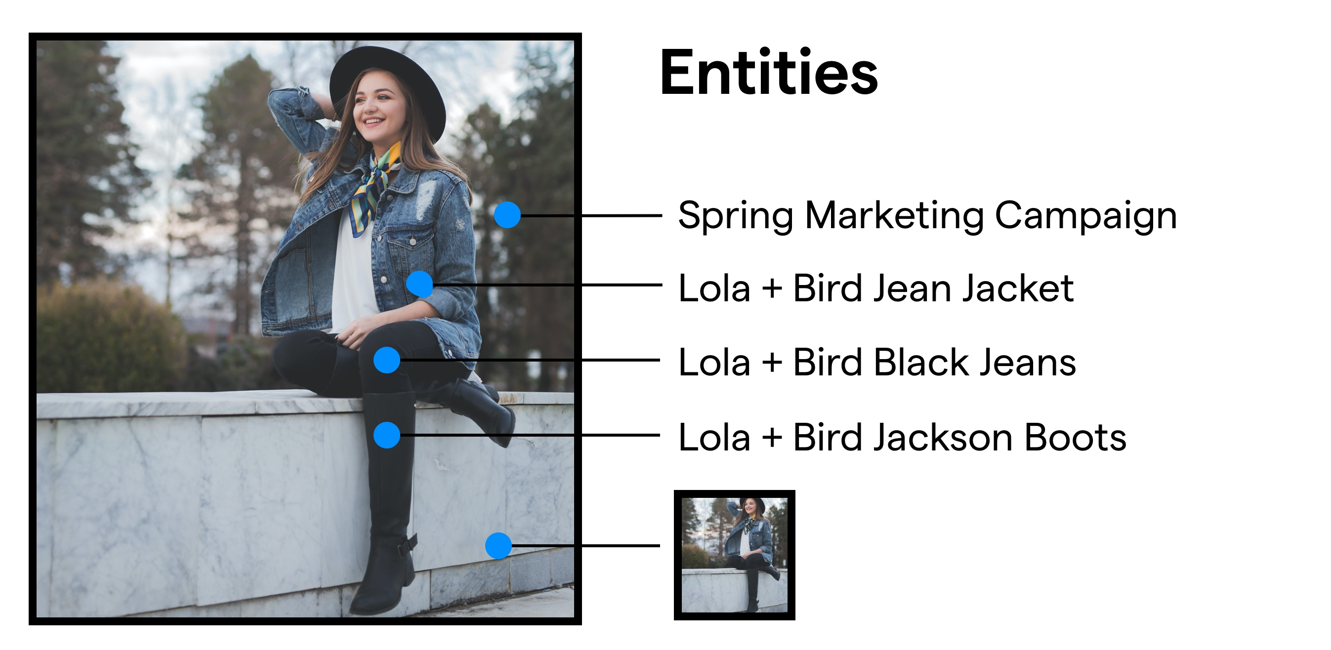 Female wearing a blouse, jeans, and boots. Entities highlighted include Spring Marketing Campaign, Lola + Bird White Blouse, Lola + Bird Black Jeans, Lola + Bird Jackson Boots, photo itself.