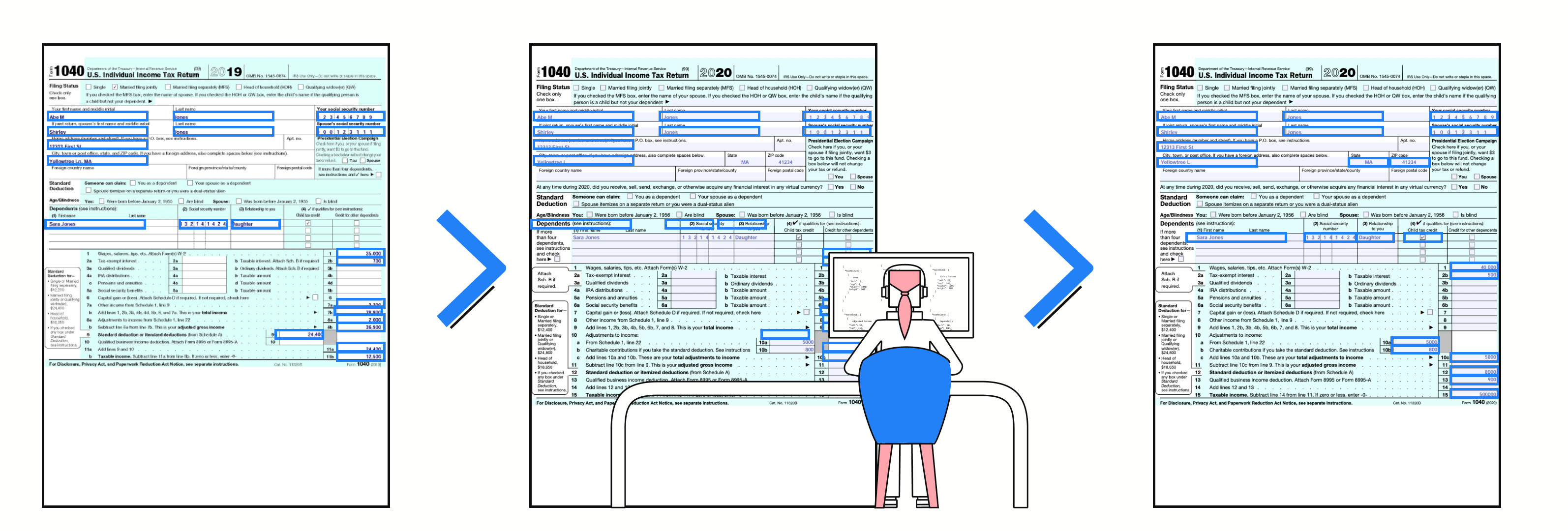 1040 from 2019 form with terms highlighted, arrow pointing to a 1040 from from 2020, with highlights not matching the correct information, and an illustration of an engineer reprogramming the model, another arrow that points to a final 1040 form from 2020 with the correct info highlighted.