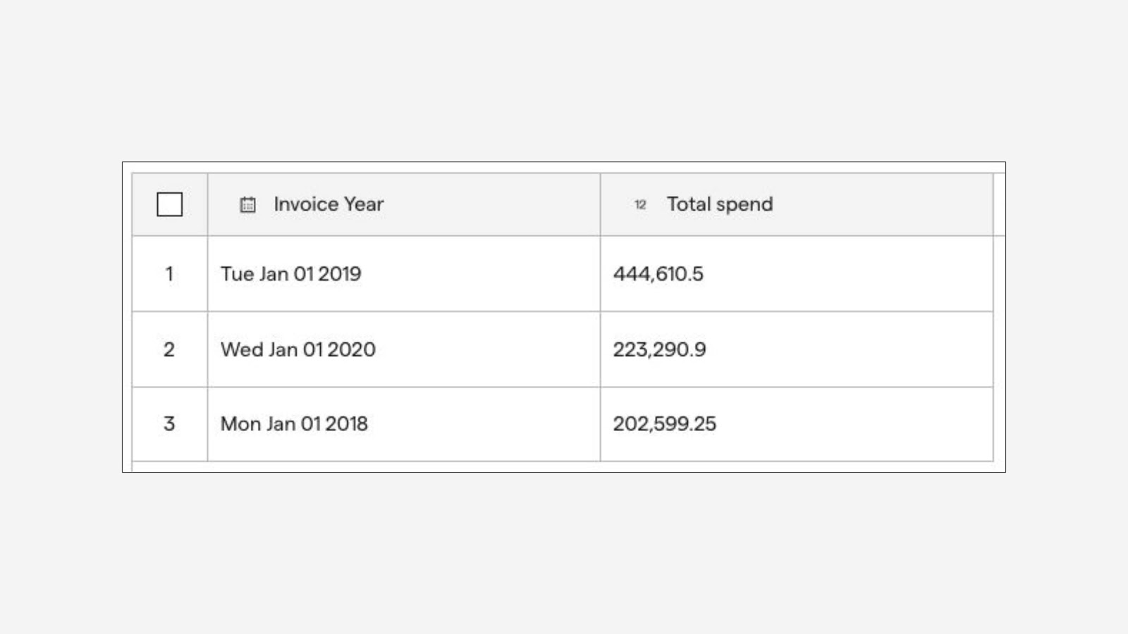 Query result showing total spend by year