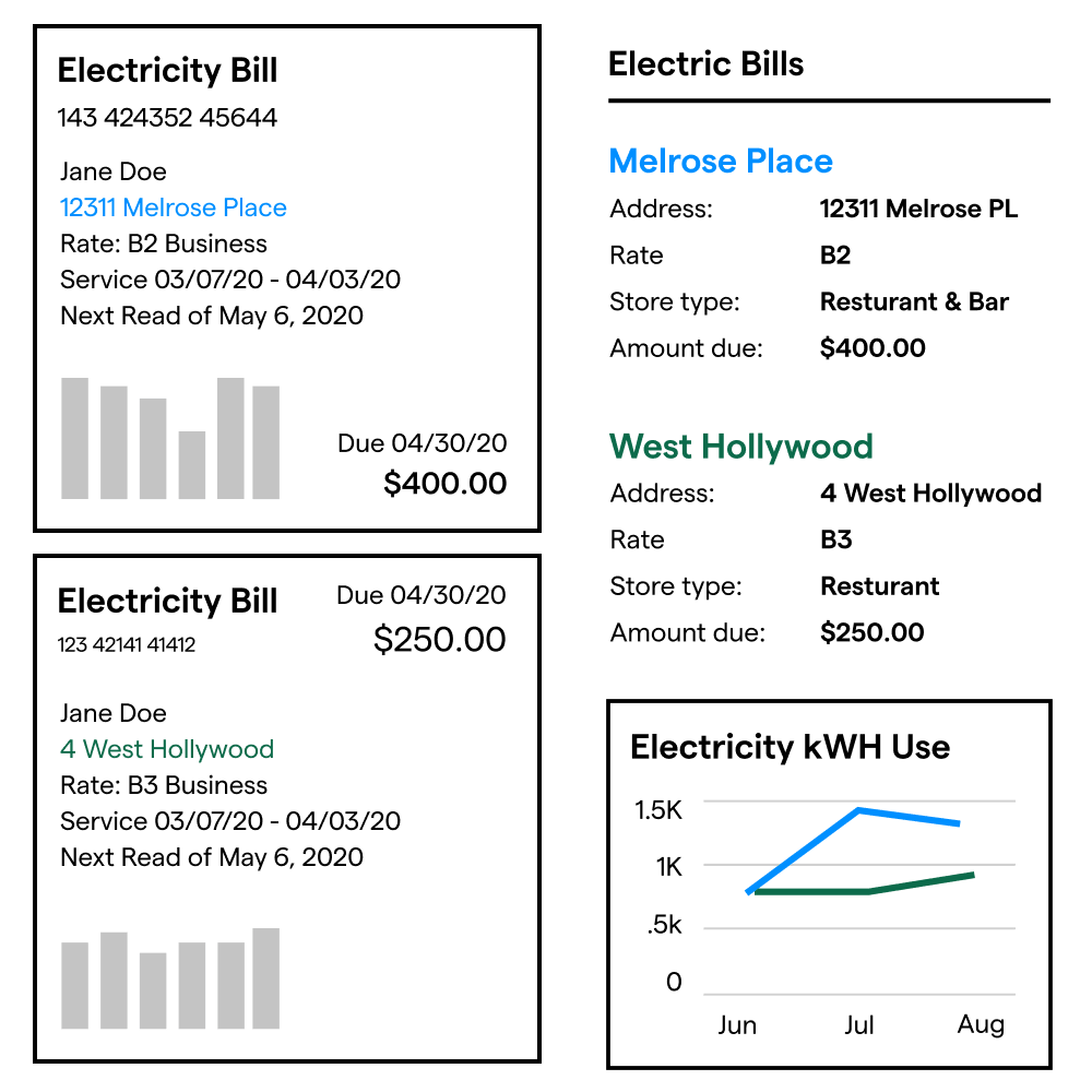 Electric bills for two different stores and a comparison graphic.