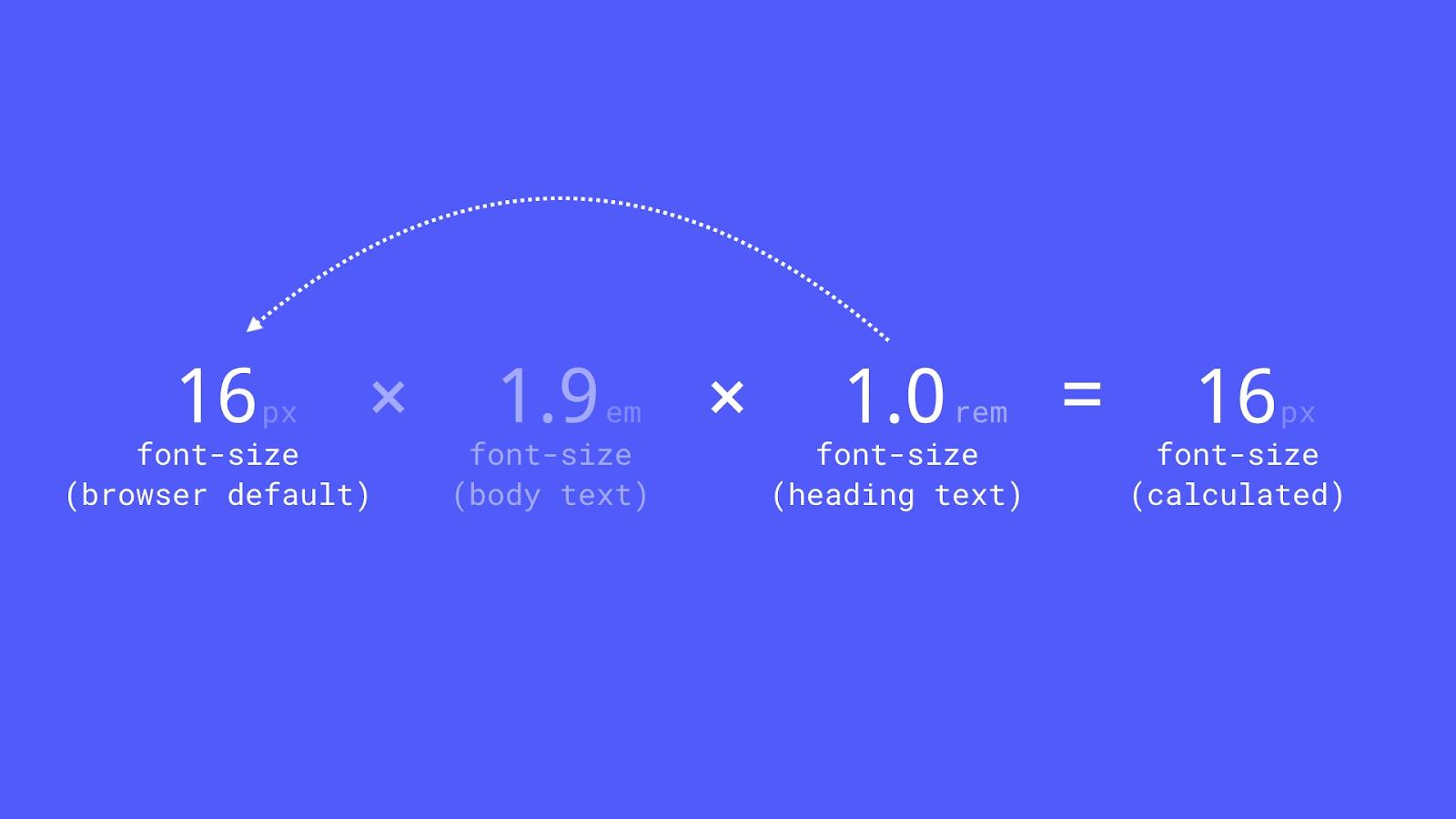 Typography units in Webflow