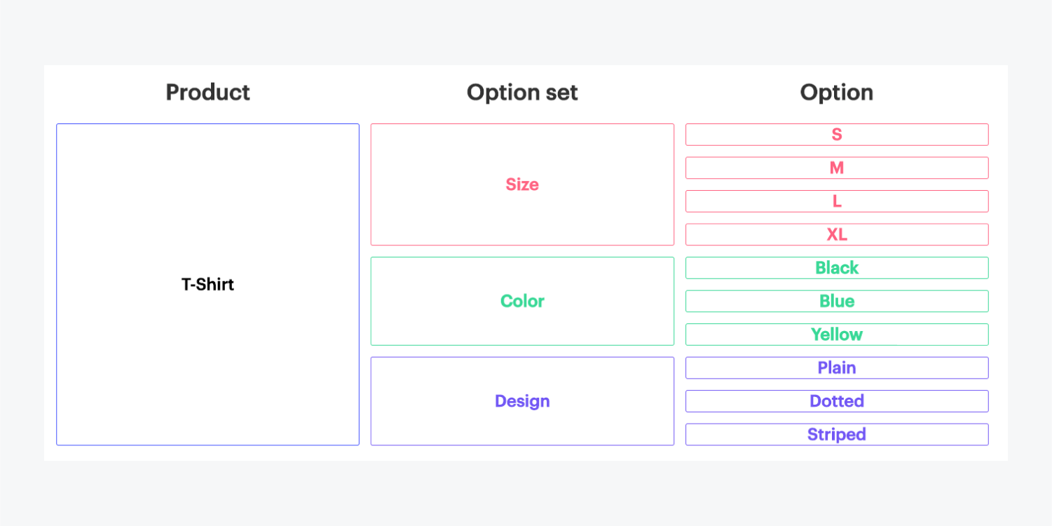 A chart displaying three columns for Product, Option set and Option. These three contain visuals for 1 product, t-shirt and color coordinated details for size, color and design.
