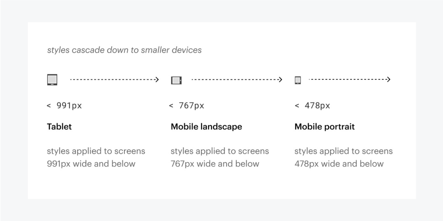 A diagram displays the cascading order down to smaller devices tablet, mobile landscape and mobile portrait.