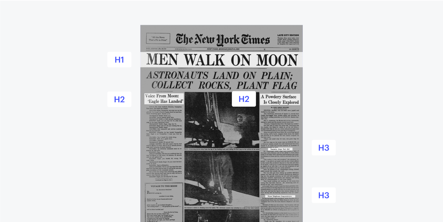 A newspaper breakdown of how the H1, H2 and H3 heading structure could be organized and read. Headlines are highlighted with an appropriate heading tag next to it.
