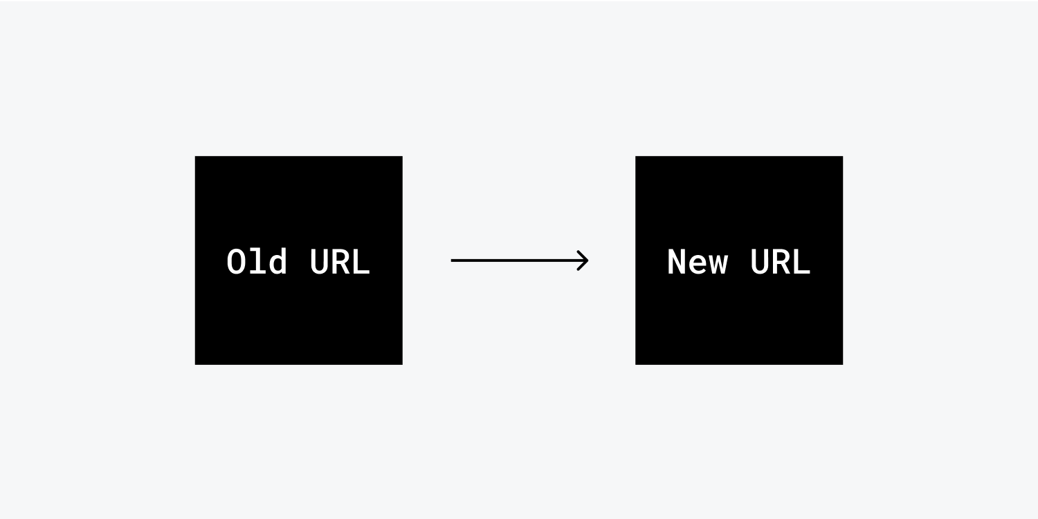 A diagram of an old URL redirecting to a new URL. Two black squares with an arrow in between them. The words Old URL are on the left square and New URL are on the right square.