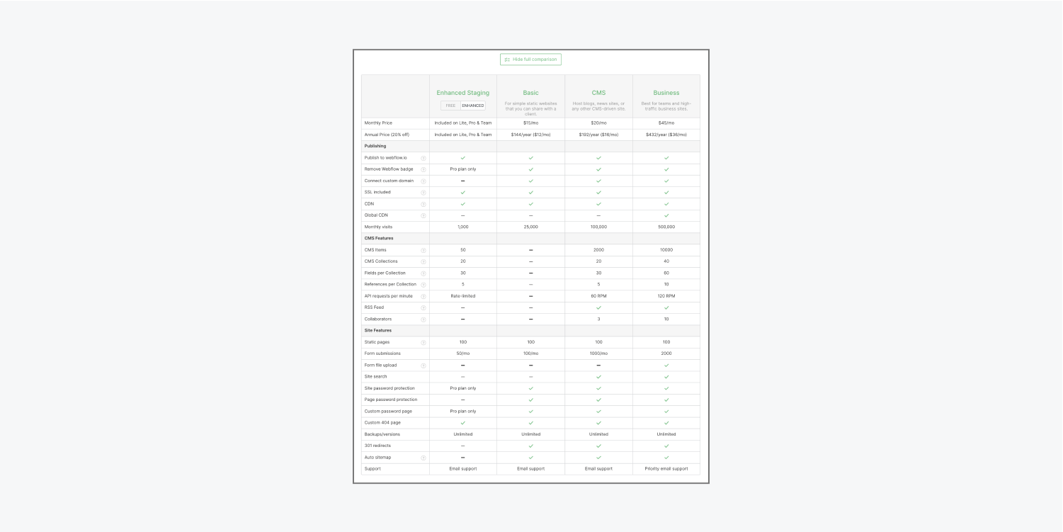 """In your project's Hosting tab, after clicking the """"View full comparison"""" button beneath the plan options, you'll see a table showing a breakdown of site plan options. Click the """"Hide full comparison"""" button to hide the table."""