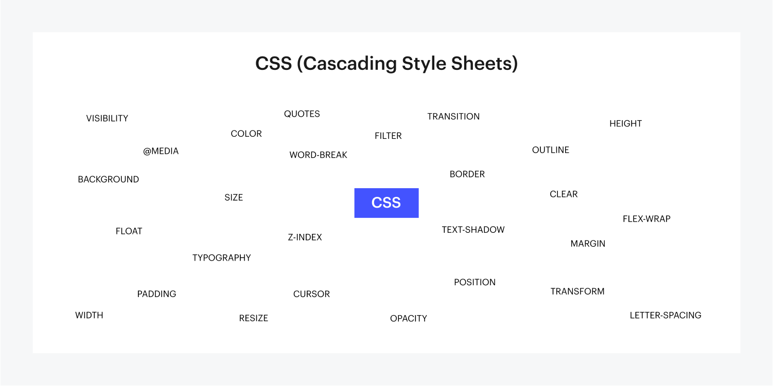 27 inline terms are surrounding the term CSS with a Webflow blue rectangle in its background. This visual displays all these terms being included in a Cascading style sheet.