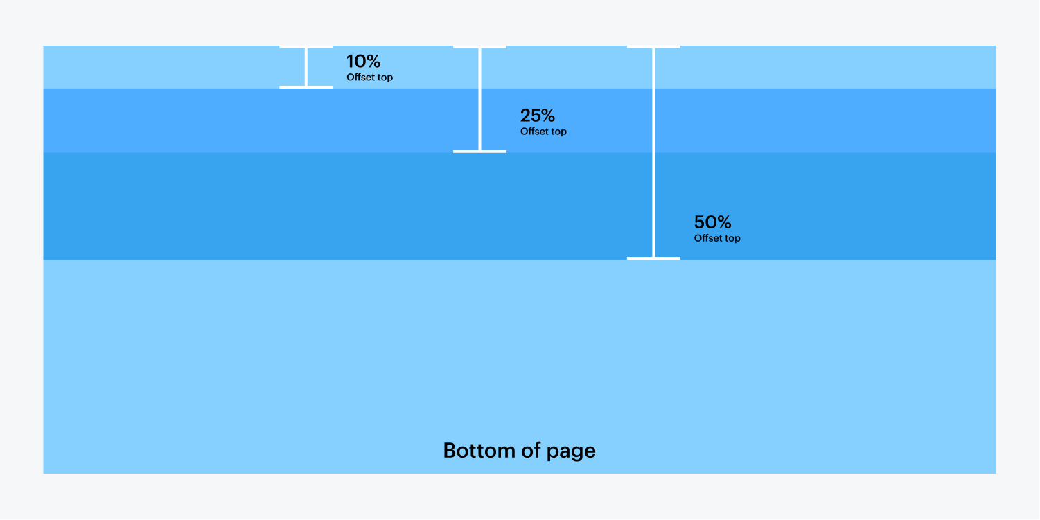 A diagram with blue shades illustrating the 50%, 25% and 10% offset from the top of the page. The bottom of the page is also labeled.