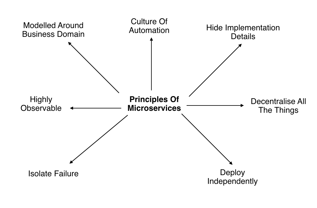Principals of Microservices