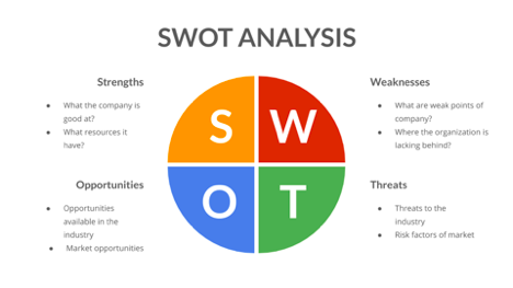 Swot Analysis Template Doc from assets-global.website-files.com