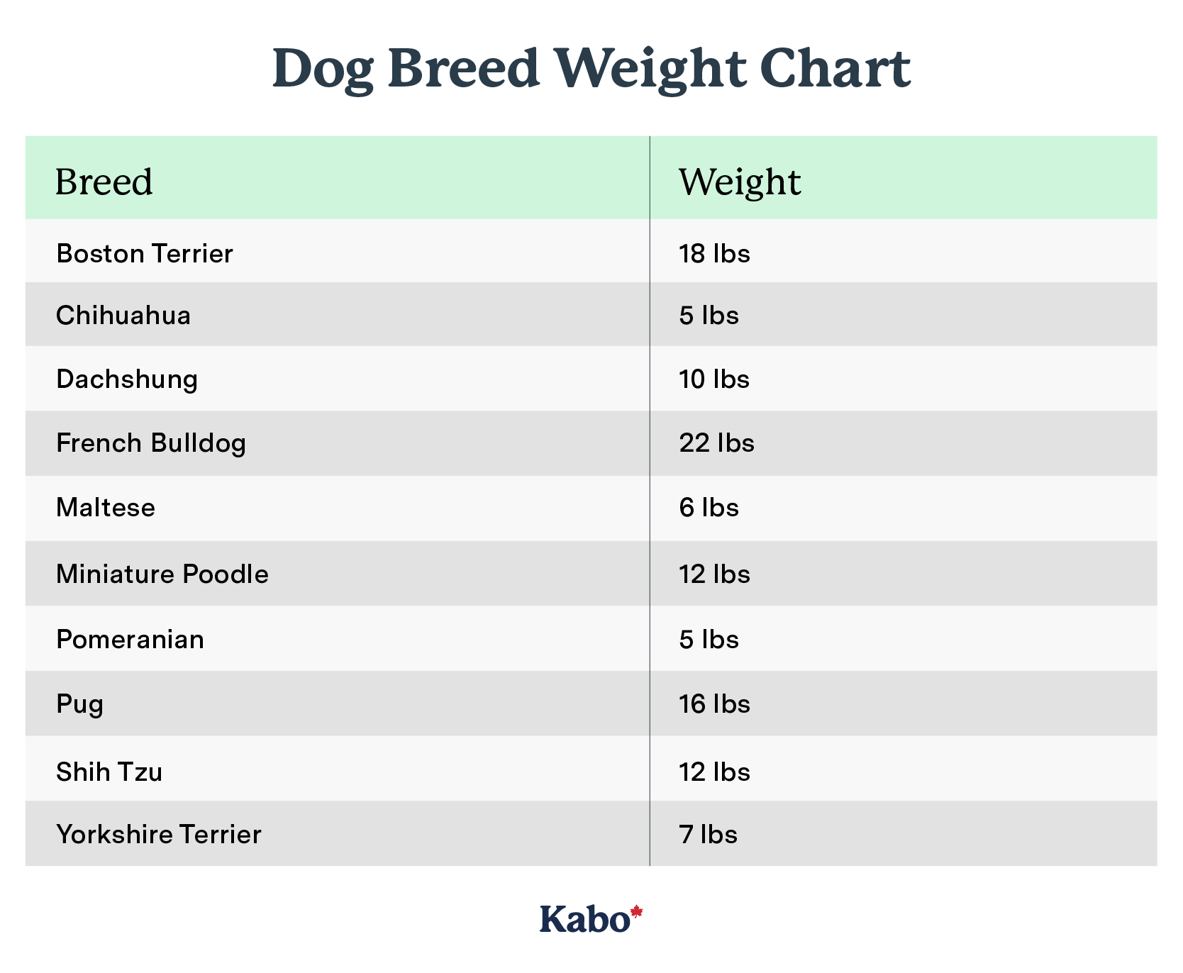 Dog breed weight chart