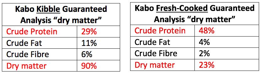 Kabo kibble guaranteed analysis