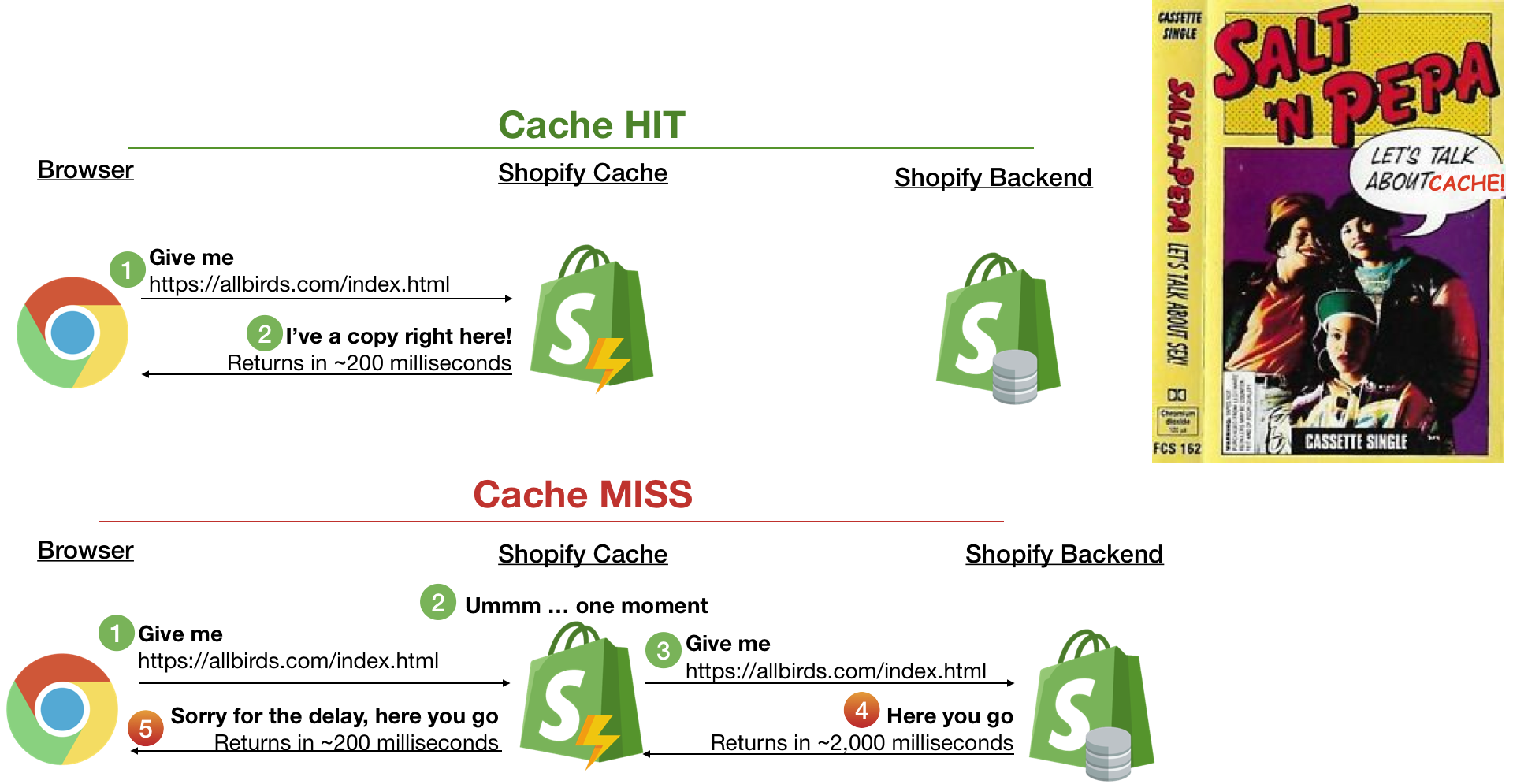 Cache HITS (fast responses) vs. Cache Misses (slow responses requiring the backend)