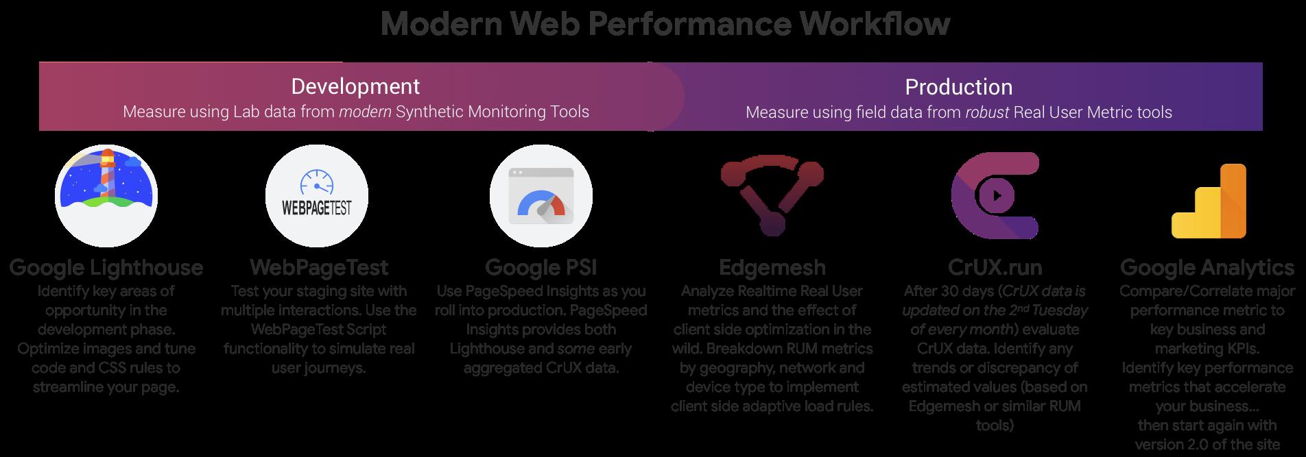 Modern Web Workflow