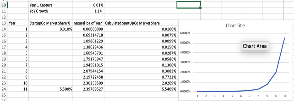 Startup Financial Modeling Picture 3.5