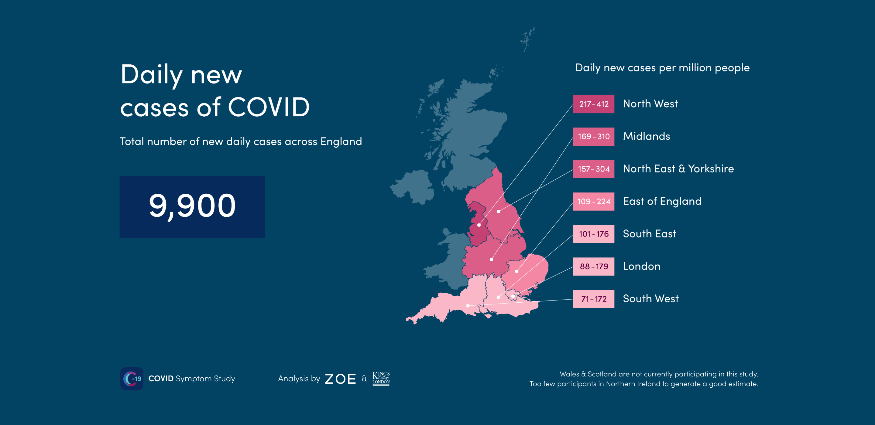 9 900 New Covid Cases Across England Daily