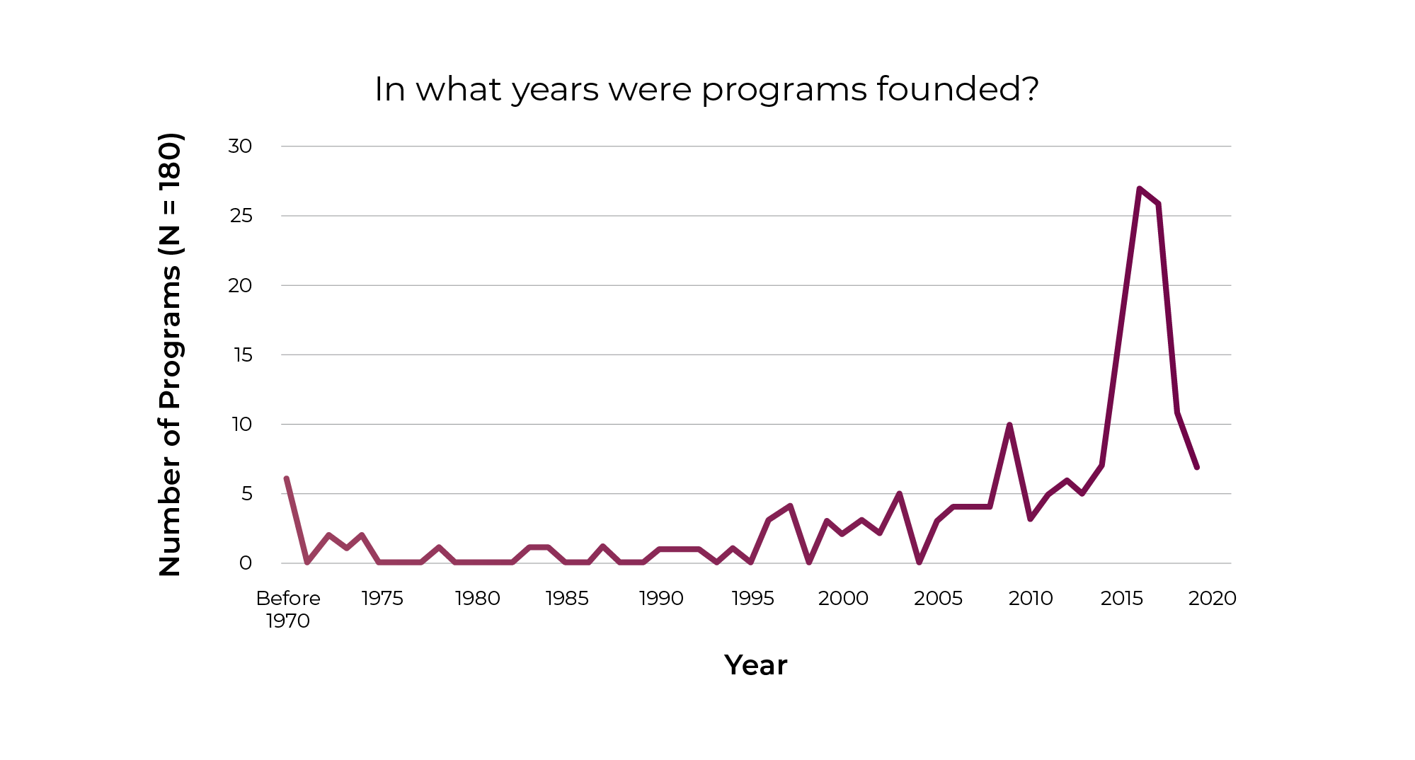 A line graph showing the years programs were founded