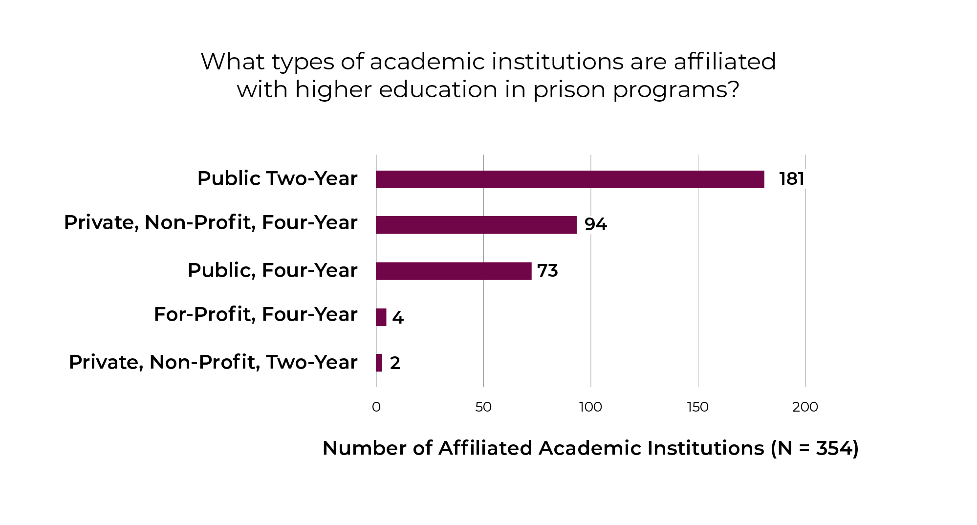 A bar chart showing types of academic instututions