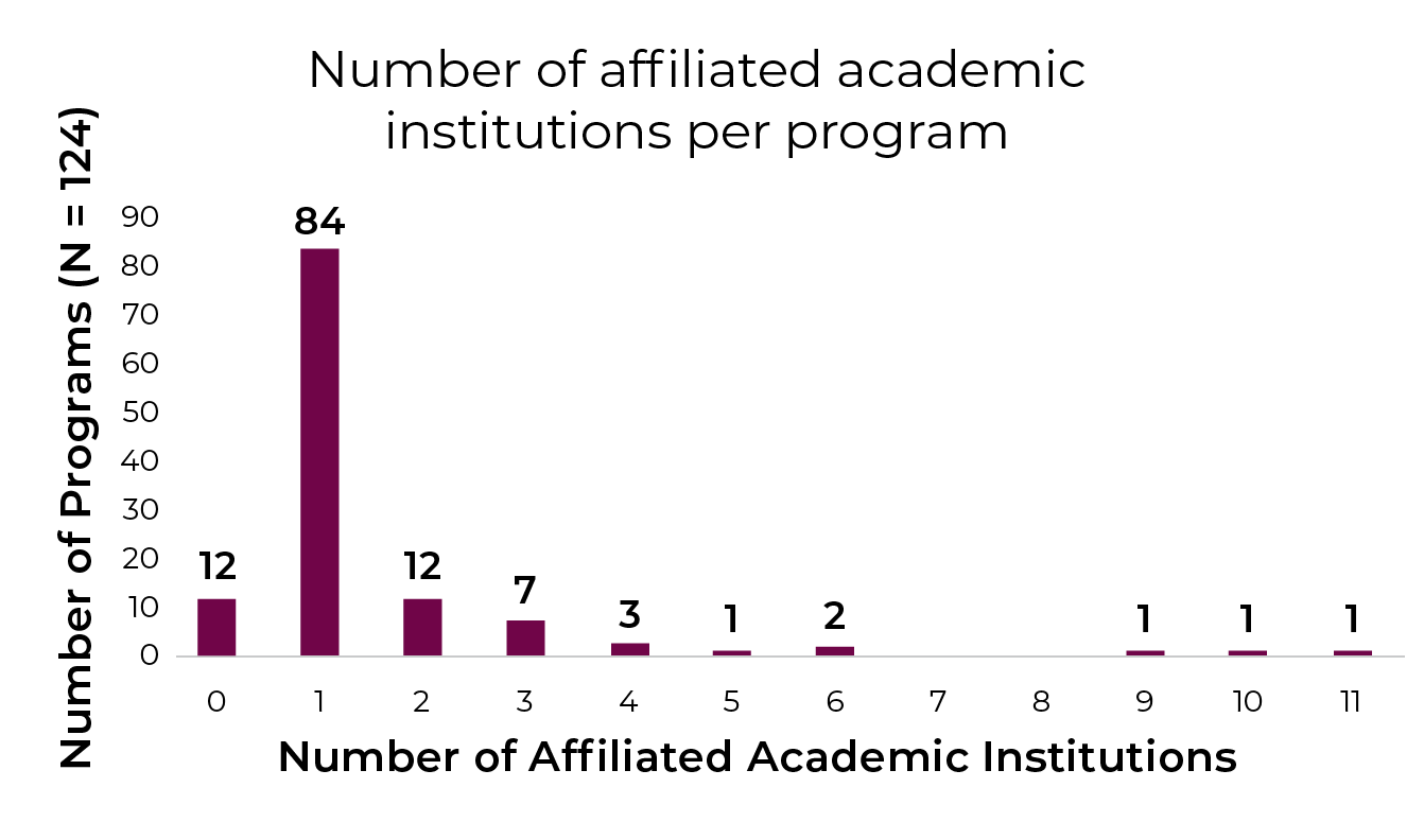 A bar chart showing number of affiliated academic institutions per program