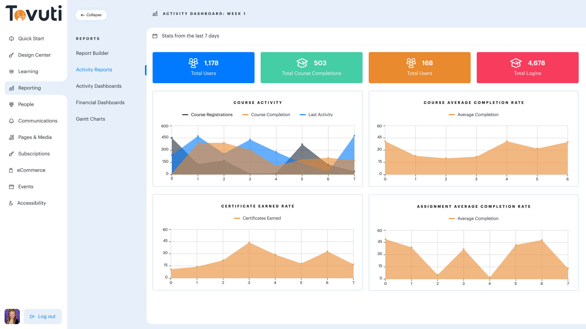 Tovuti LMS Dashboard Screenshot