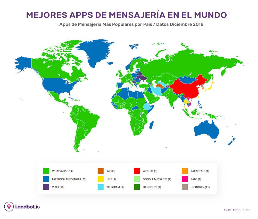 crear cuenta whatsapp api mejores apps de mensajeria en mundo