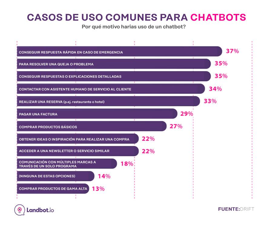 casos de uso de chatbot