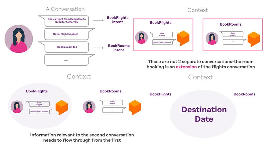 understanding-context-in-dialogflow