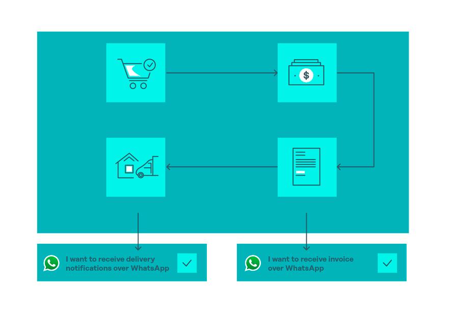 whatsapp-op-in-existing-flow