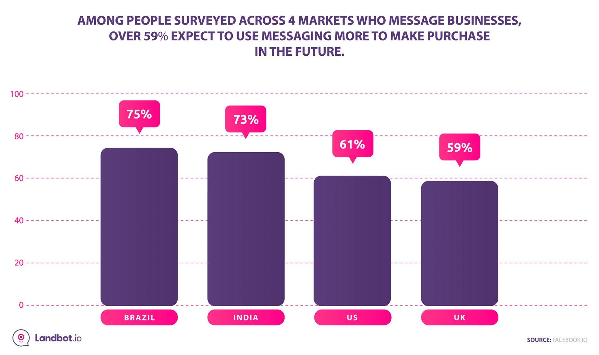 expectativas-consumidores-decidir-comprar-preferencia-messenger