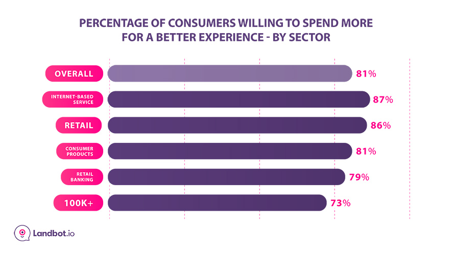 consumers-willing-to-pay-more-for-better-experience