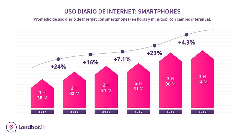 tiempo-diario-Internet-2019