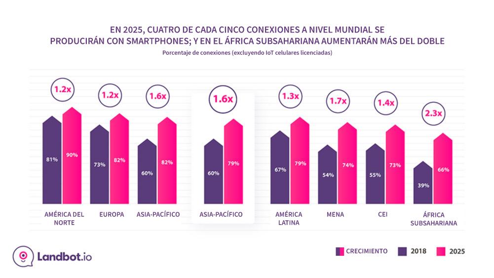 Smartphone-conexiones-prediccion-global