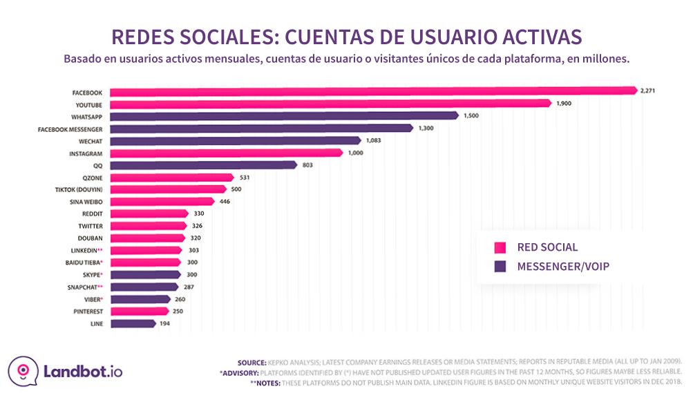 whatsapp-stats-social-plataformas-activos-usuarios