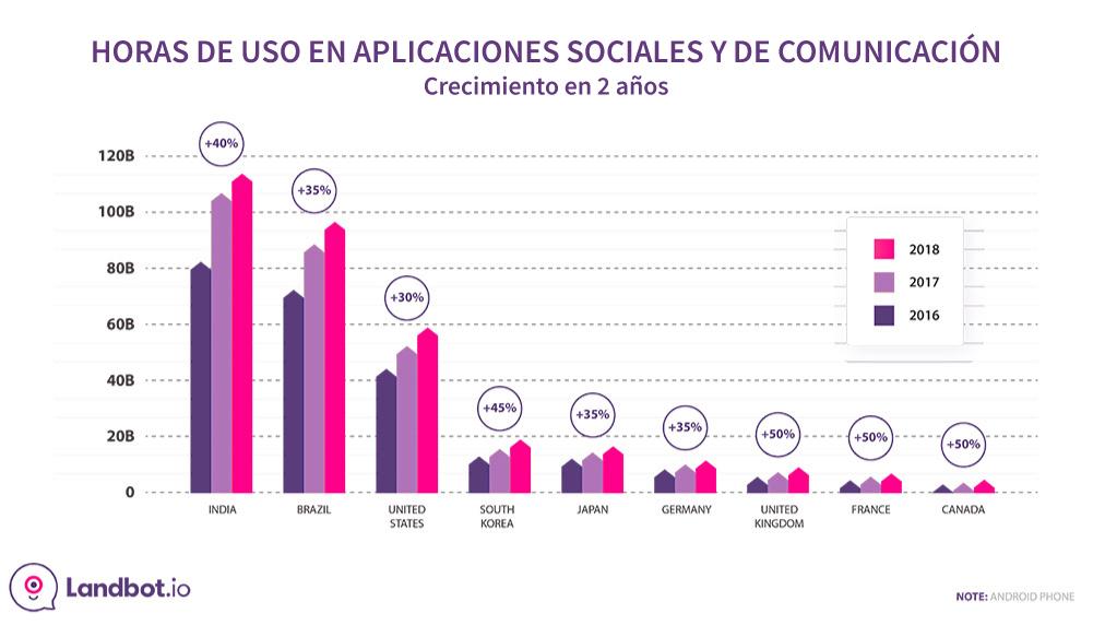 horas-uso-social-y-comunicacion-apps-2018