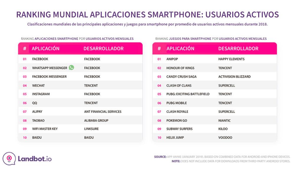 global-mobile-app-ranking-activos-usuarios-2018