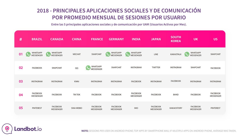 top-social-&-comunicacion-apps-2018-por-pais-1