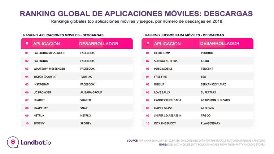 global-mobile-app-ranking-descargas 2018