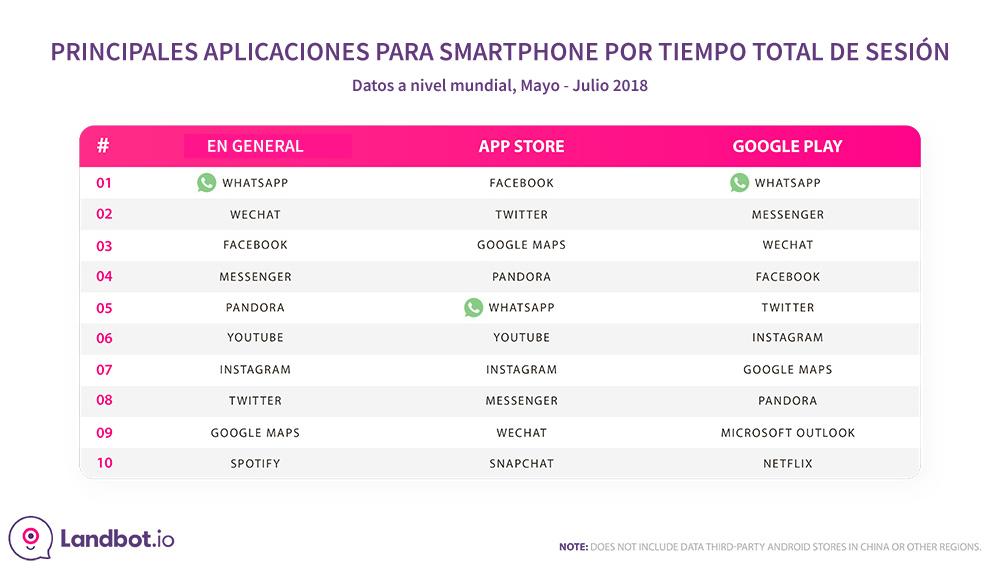 whatsapp-stats-top-mobile-apps-por-sesion-tiempo-2018