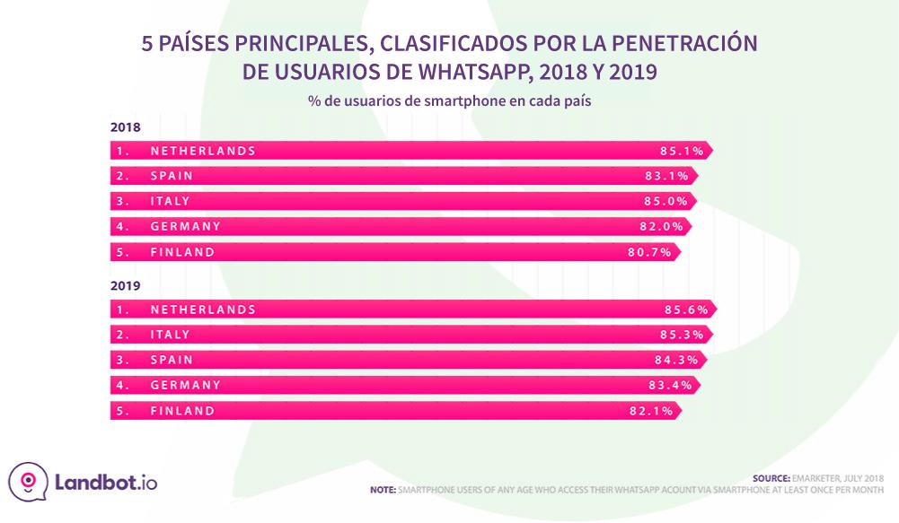top-5-paises-ranking-por-whatsapp-penetracion-2018-2019