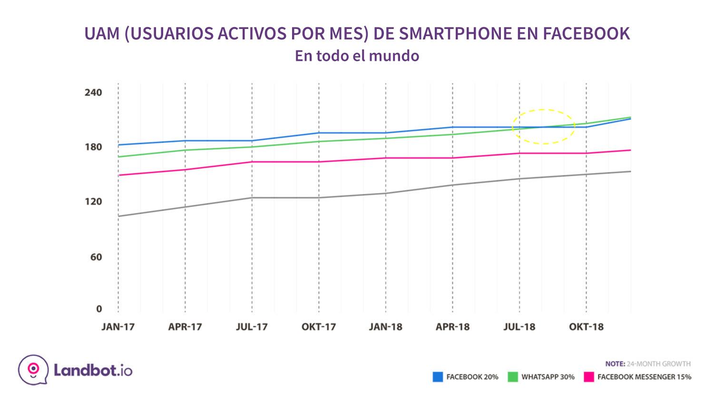 whatsapp-stats-facebook-apps-mes-usuarios-activos