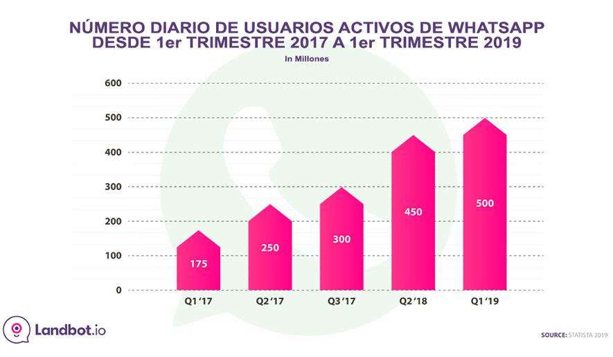 diarios-activos-whatsapp-status-usuarios-2017-2019