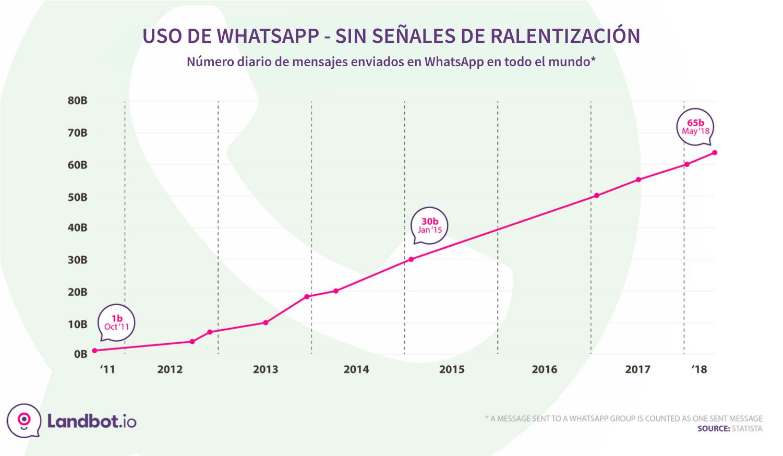 whatsapp-diarios-mensajes-enviados-estadísticas