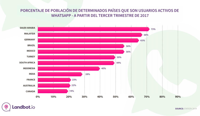poblacion-en-paises-seleccionados-activos-whatsapp-usuarios-2017
