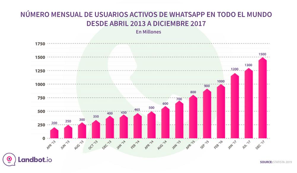 whatsapp-estadísticas-mensual-activos-usuarios-2013-2017
