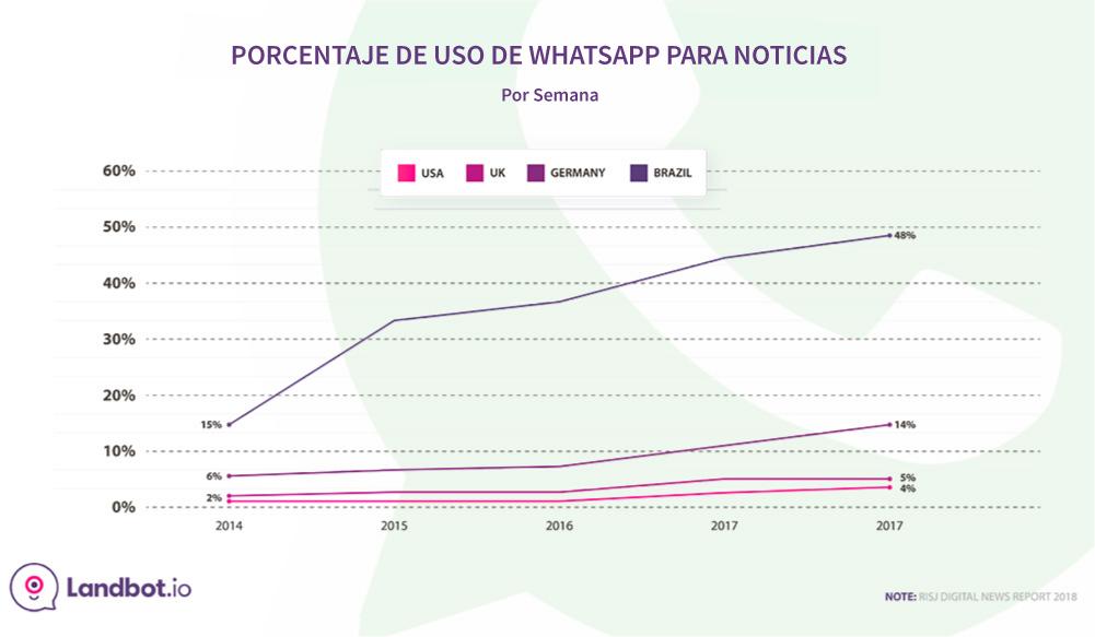 porcentaje-uso-whatsapp-para-noticias