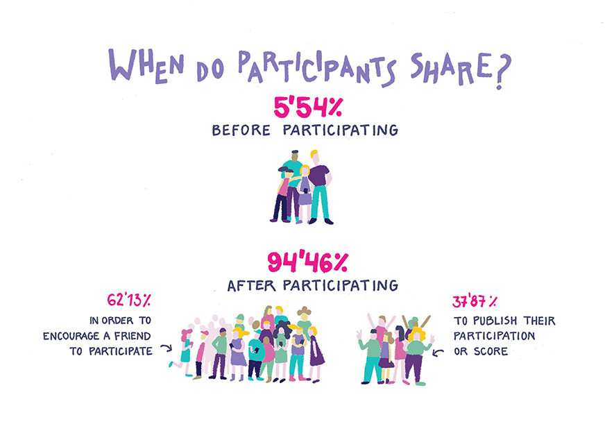 when-do-participants-share-promotions-whatsapp-chatbot-contest