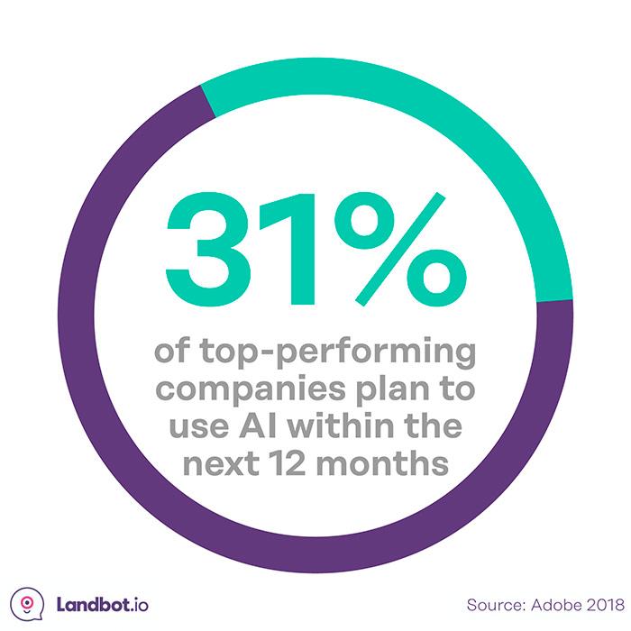 top-empresas-planning-uso-ia